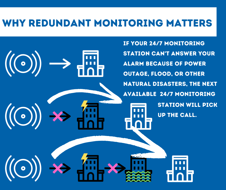 Security System Monitoring Des Moines